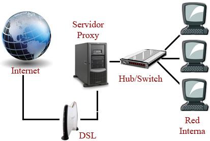 Online proxy server